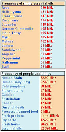 frequency of single essential oils
