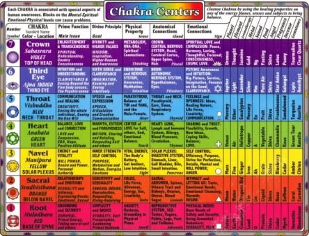 Chakra-Chart-e1387212411456