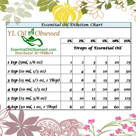dilution chart EO - Copy