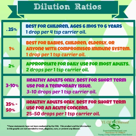 dilution ratios