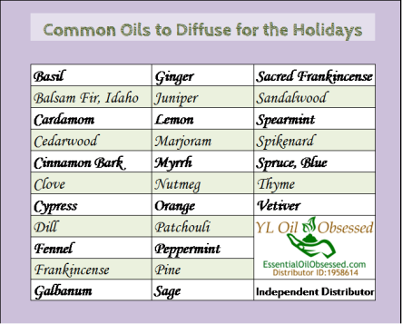 Holiday, oils to blend