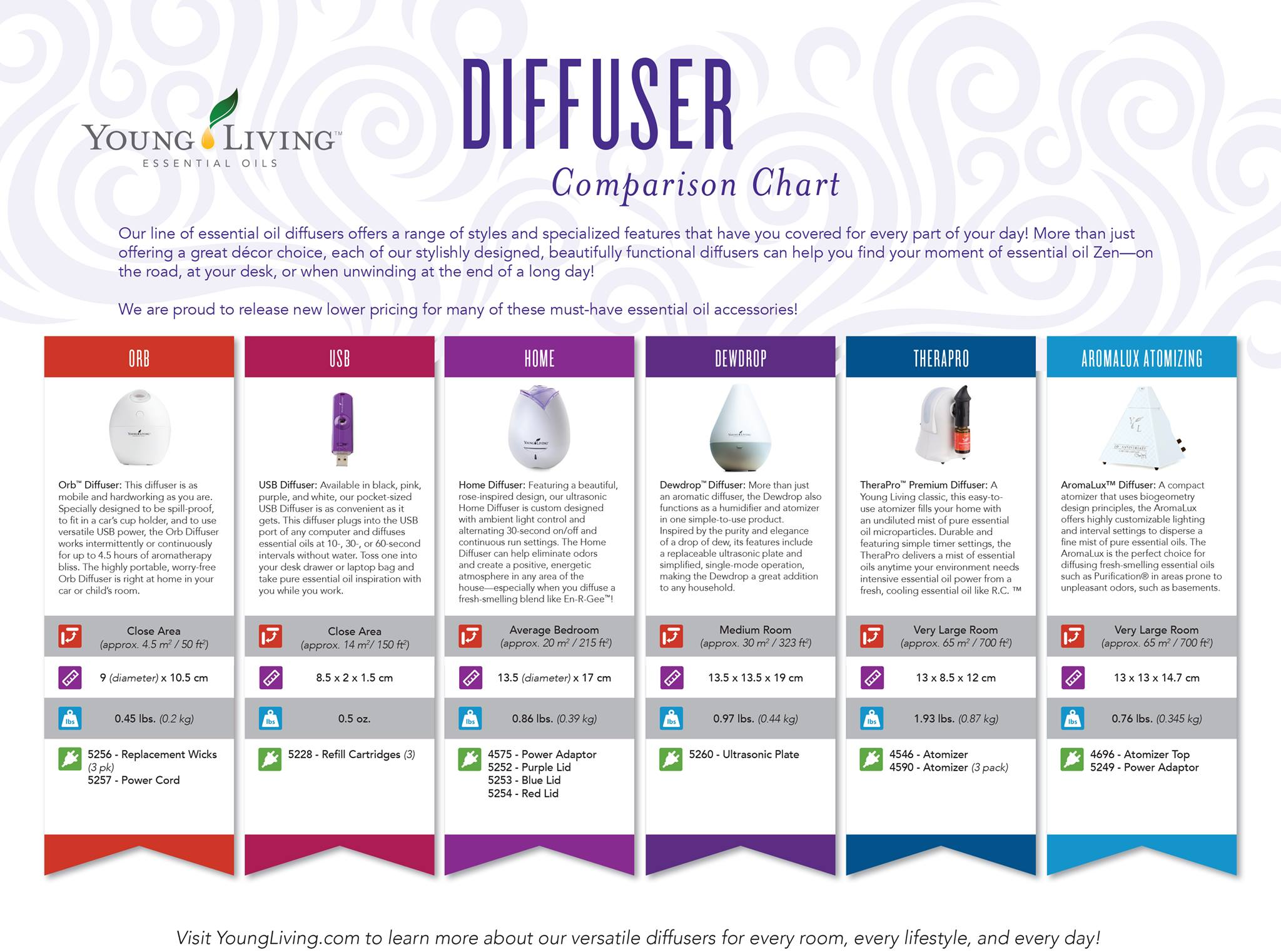 New Young Living Diffuser ~ Young living diffusers essential oil obsessed